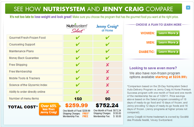 Jenny Craig – Food, Body and Mind