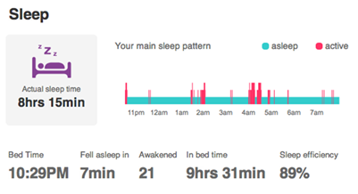 estroven sleep pattern chart