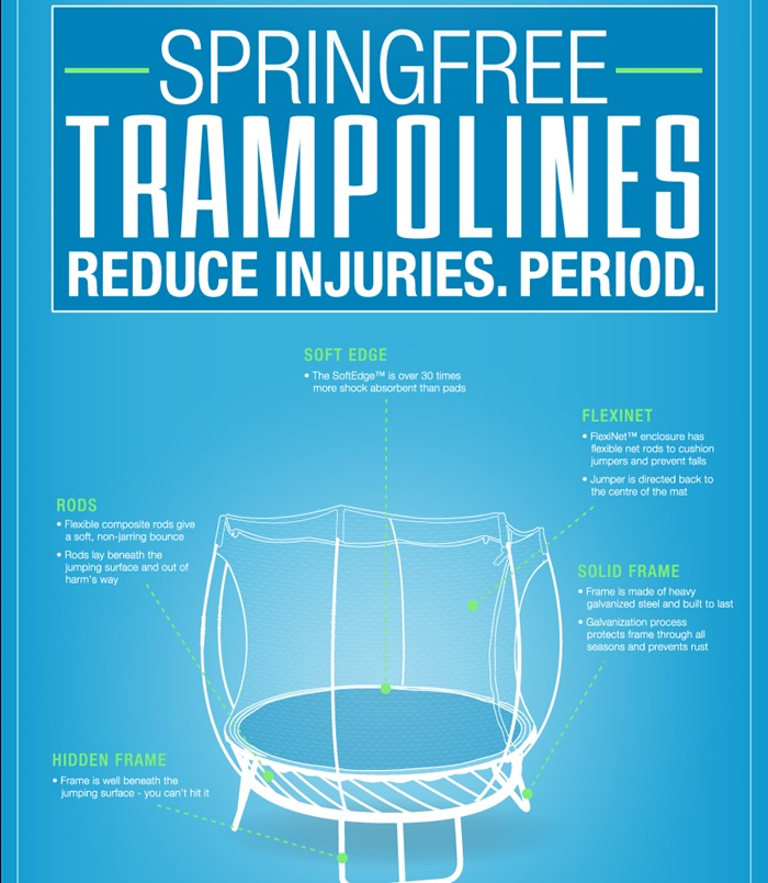 springfree-infographic