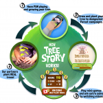 Play the Game that Plants Real Trees | Tree Story